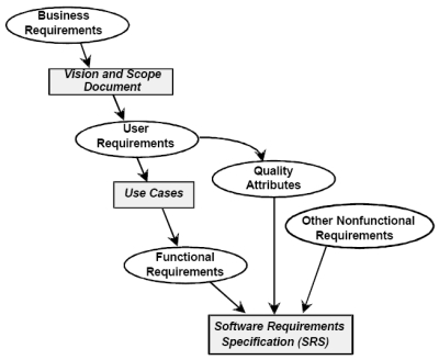 Software Requirement Management Software Quality India - Software requirements